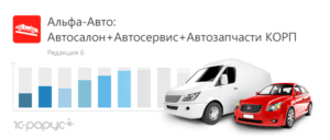 Аренда 1С Альфа-Авто Автосервис+Автозапчасти КОРП, редакция 6