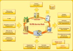 Аренда 1С ITIL Управление информационными технологиями предприятия